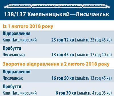«Укрзализныця» после жалоб жителей меняет график движения поезда на Луганщину