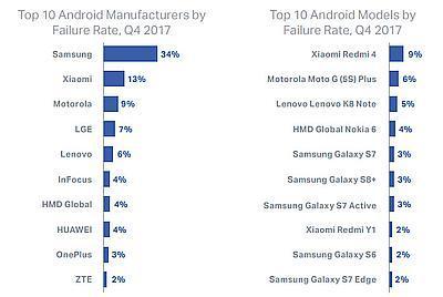Эксперты определили самые ненадежные смартфоны
