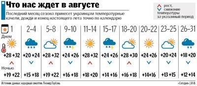 Осень наступит строго по календарю: составлен прогноз погоды на август 18