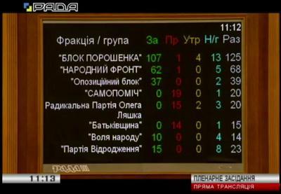 """Закон об """"особом статусе"""" Донбасса официально продлен: как проголосовали депутаты каждой фракции"""
