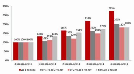 Растет украинский спрос на айтишников