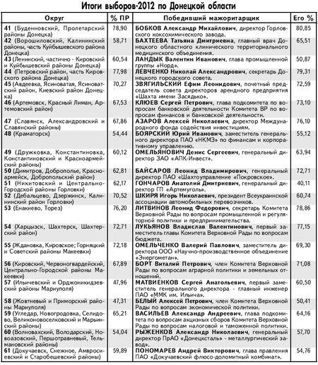 Итоги выборов по Донецкой области