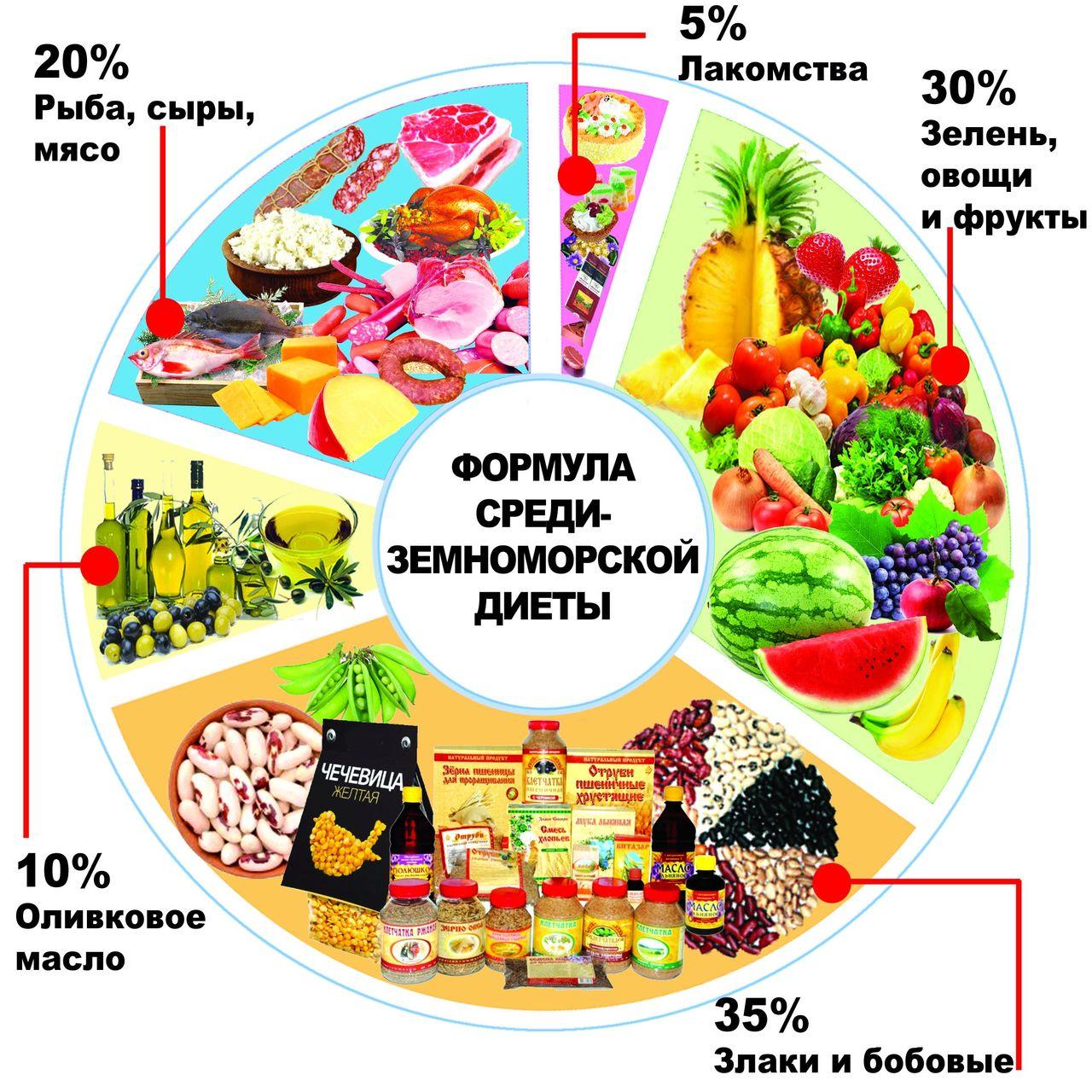 Схема Питания Для Здорового Похудения. Правильная схема питания для похудения! Работает 100%!